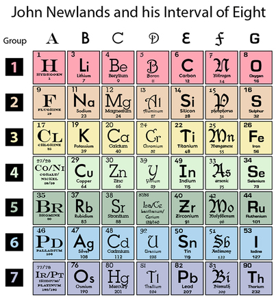Who Invented The Periodic Table