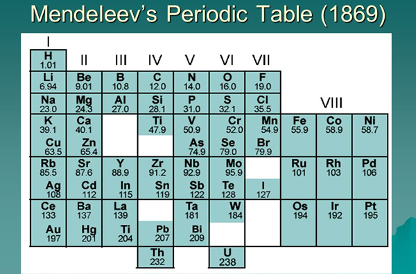 Who invented the periodic table for example meyers table was not ordered by atomic weight instead meyers table was organized by valence which is a measure of how readily elements urtaz Images