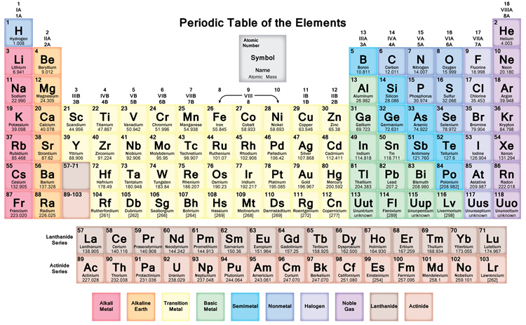 Who invented the periodic table t seaborg discovered while working on manhattan project the correct arrangement of the actinide and lanthanide series on the modern periodic table urtaz