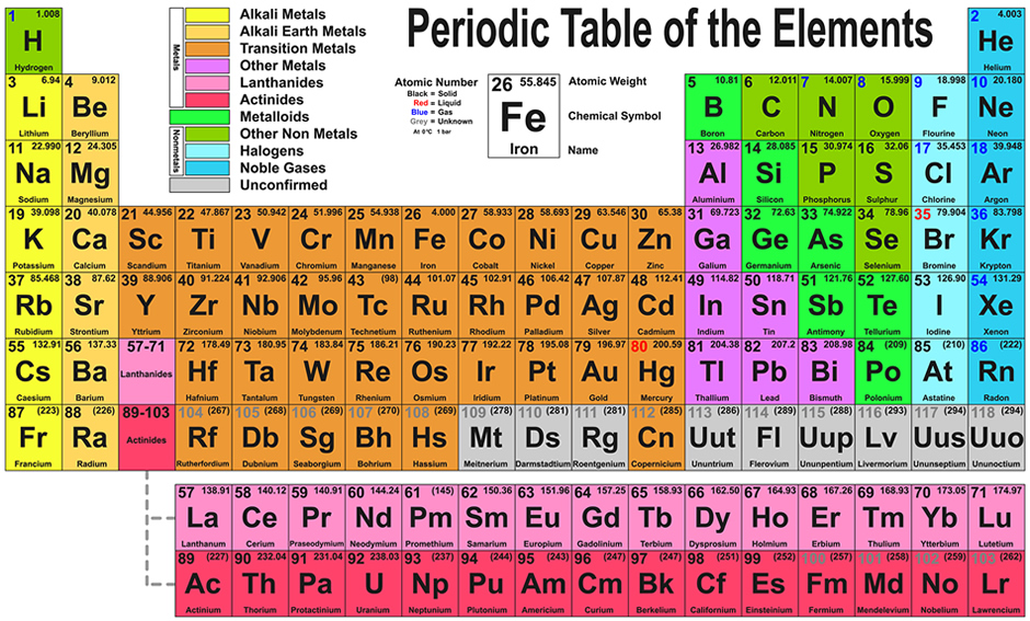 Periodic table of the elements periodic table urtaz Choice Image