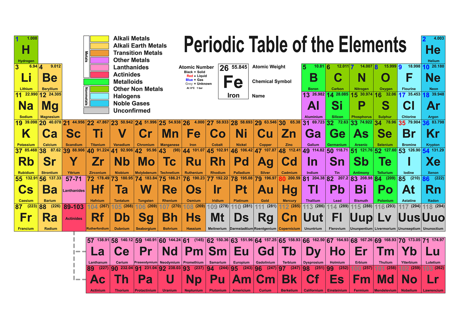 Periodic table larger version gamestrikefo Image collections