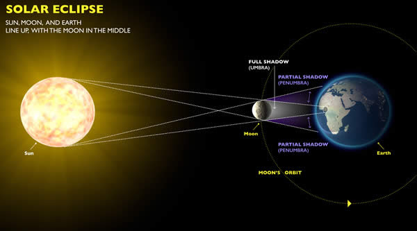 Solar Eclipse Diagram Labeled.Solar Eclipse Explained Definition Diagram And History